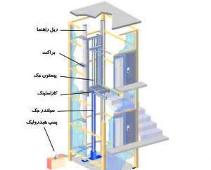 اجزا آسانسور هیدرولیک